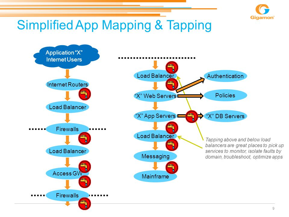 """Simplified App Mapping & Tapping 9 Load Balancer Firewalls Load Balancer Access GW Internet Routers Application """"X"""" Internet Users Firewalls Tier 1 Ti"""