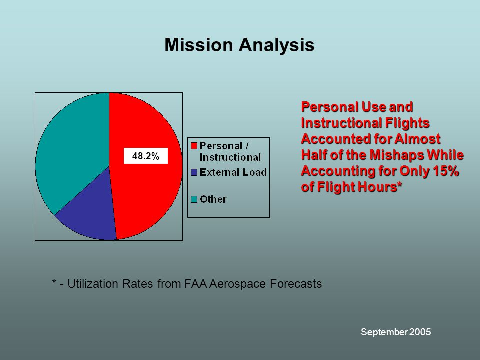 September 2005 Mission Analysis Personal Use and Instructional Flights Accounted for Almost Half of the Mishaps While Accounting for Only 15% of Flight Hours* * - Utilization Rates from FAA Aerospace Forecasts 48.2%