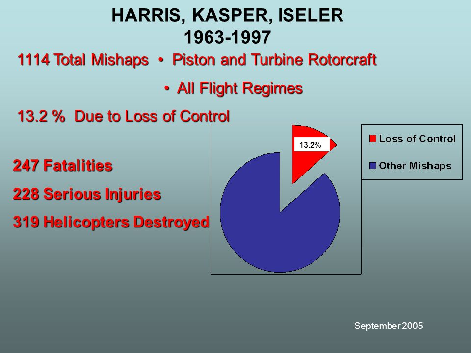 September 2005 HARRIS, KASPER, ISELER 1963-1997 247 Fatalities 228 Serious Injuries 319 Helicopters Destroyed 1114 Total Mishaps Piston and Turbine Rotorcraft All Flight Regimes All Flight Regimes 13.2 % Due to Loss of Control 13.2%