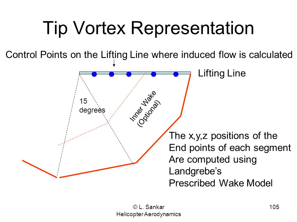 © L. Sankar Helicopter Aerodynamics 105 Tip Vortex Representation Control Points on the Lifting Line where induced flow is calculated 15 degrees The x
