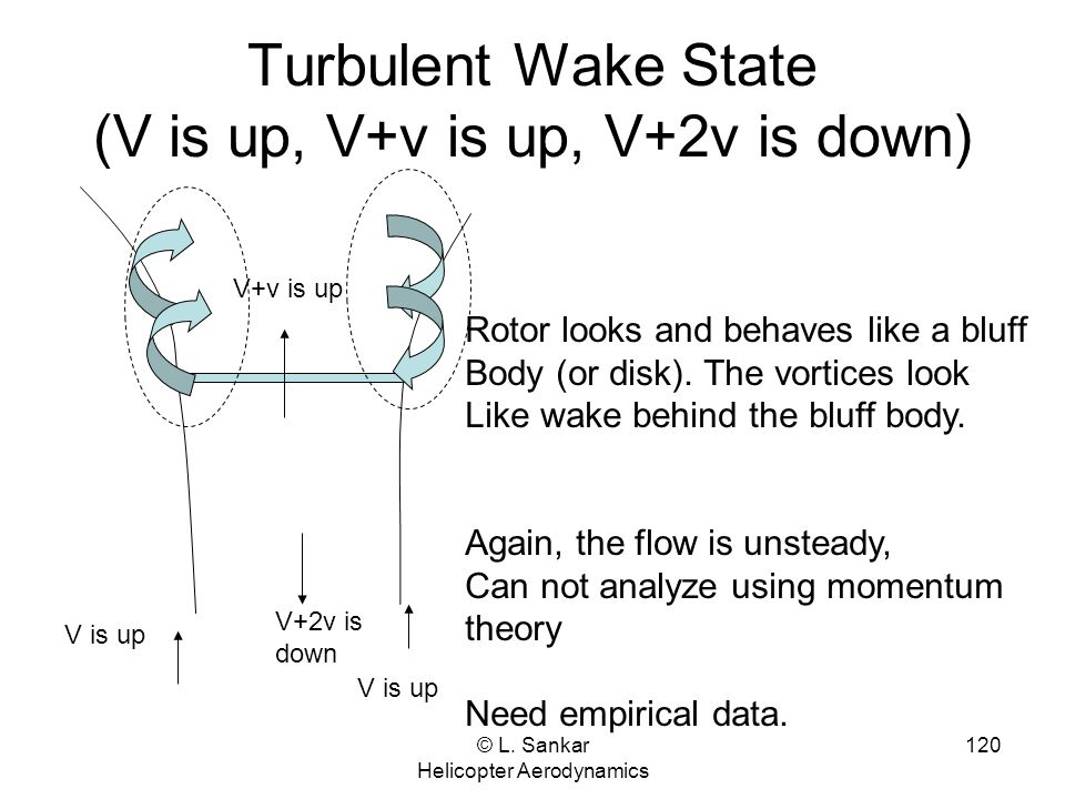 © L. Sankar Helicopter Aerodynamics 120 Turbulent Wake State (V is up, V+v is up, V+2v is down) V is up V+v is up V+2v is down Rotor looks and behaves