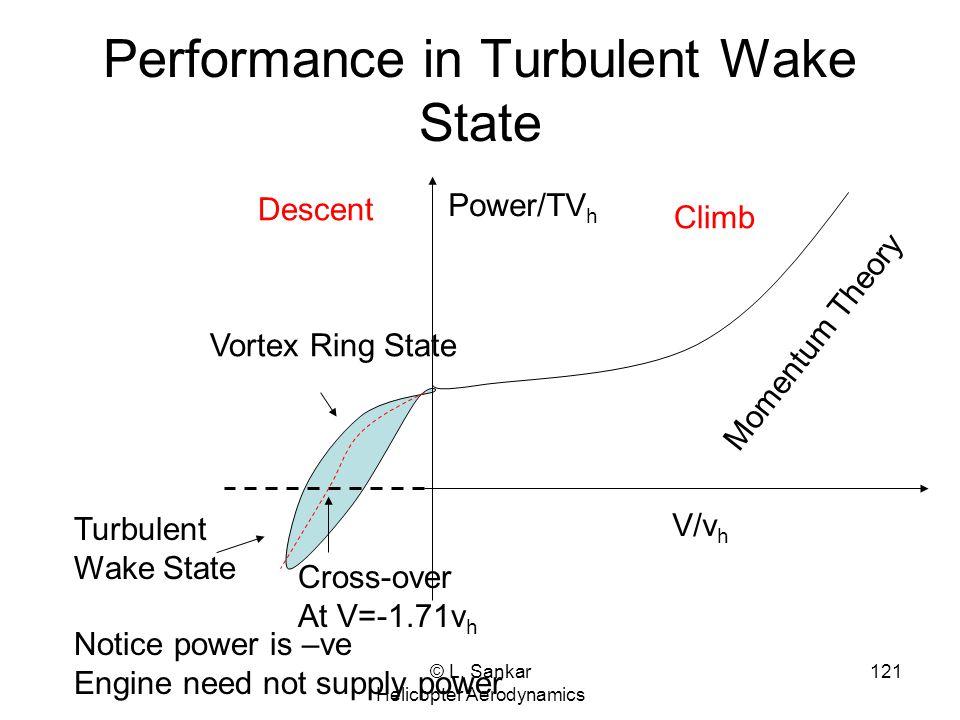 © L. Sankar Helicopter Aerodynamics 121 Performance in Turbulent Wake State V/v h Climb Descent Momentum Theory Cross-over At V=-1.71v h Vortex Ring S