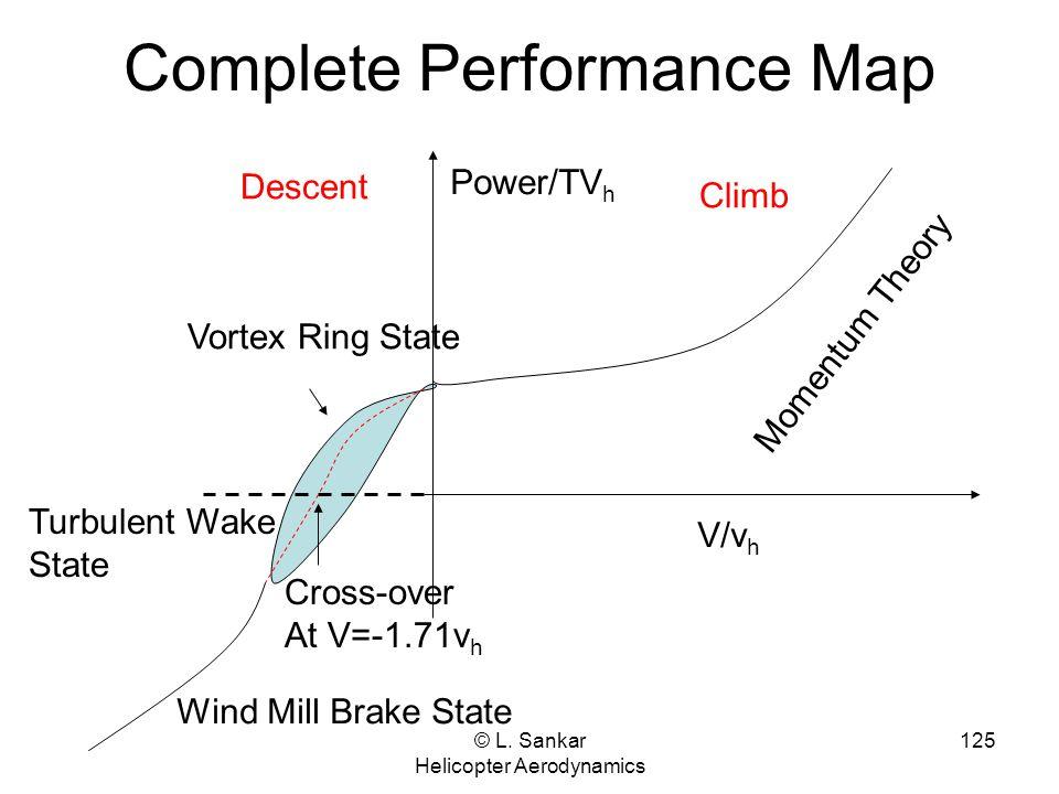 © L. Sankar Helicopter Aerodynamics 125 Complete Performance Map V/v h Climb Descent Momentum Theory Cross-over At V=-1.71v h Vortex Ring State Power/