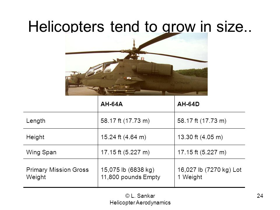 © L. Sankar Helicopter Aerodynamics 24 Helicopters tend to grow in size.. AH-64AAH-64D Length58.17 ft (17.73 m) Height15.24 ft (4.64 m)13.30 ft (4.05