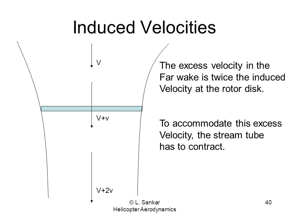 © L. Sankar Helicopter Aerodynamics 40 Induced Velocities V V+v V+2v The excess velocity in the Far wake is twice the induced Velocity at the rotor di