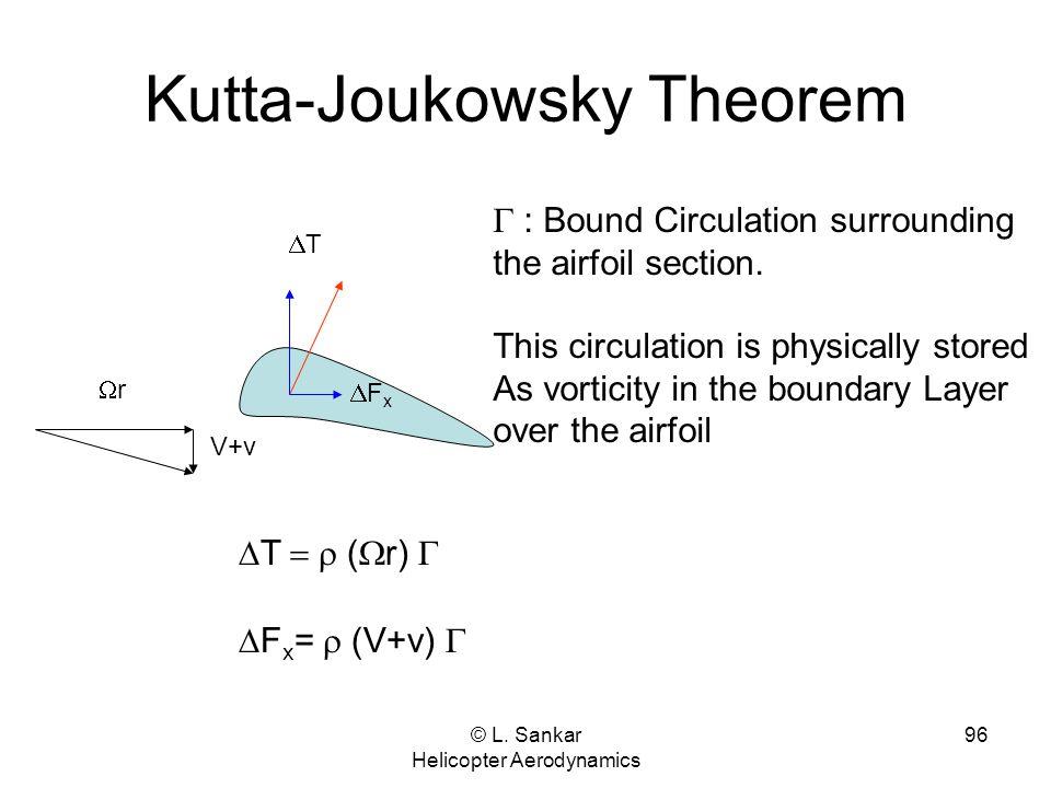 © L. Sankar Helicopter Aerodynamics 96 Kutta-Joukowsky Theorem rr V+v TT FxFx  T  (  r)   F x =  (V+v)   : Bound Circulation surround