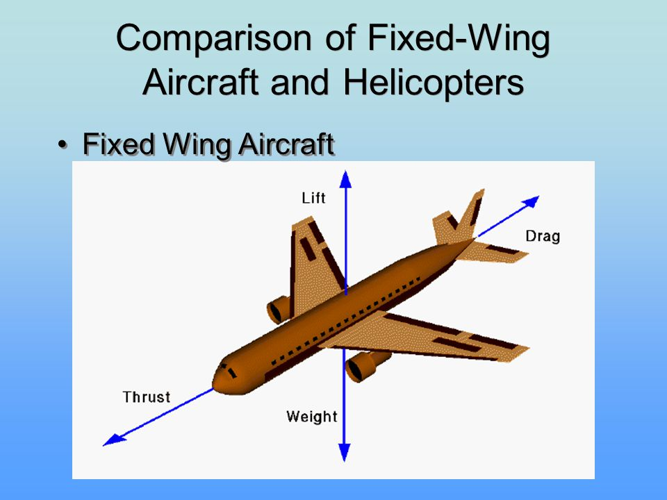 Comparison of Fixed-Wing Aircraft and Helicopters Fixed Wing Aircraft