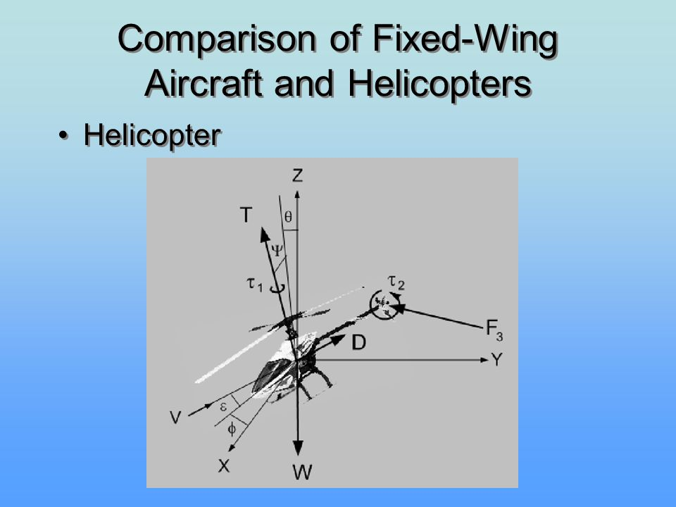 Comparison of Fixed-Wing Aircraft and Helicopters Helicopter