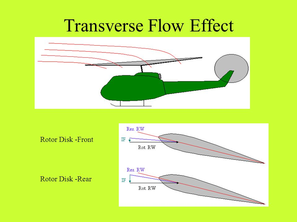 Transverse Flow Effect Definition –A condition of increased drag and decreased lift in the aft portion of the rotor disk caused by the air having a greater induced velocity and reduced angle of attack in the aft portion of the disk.