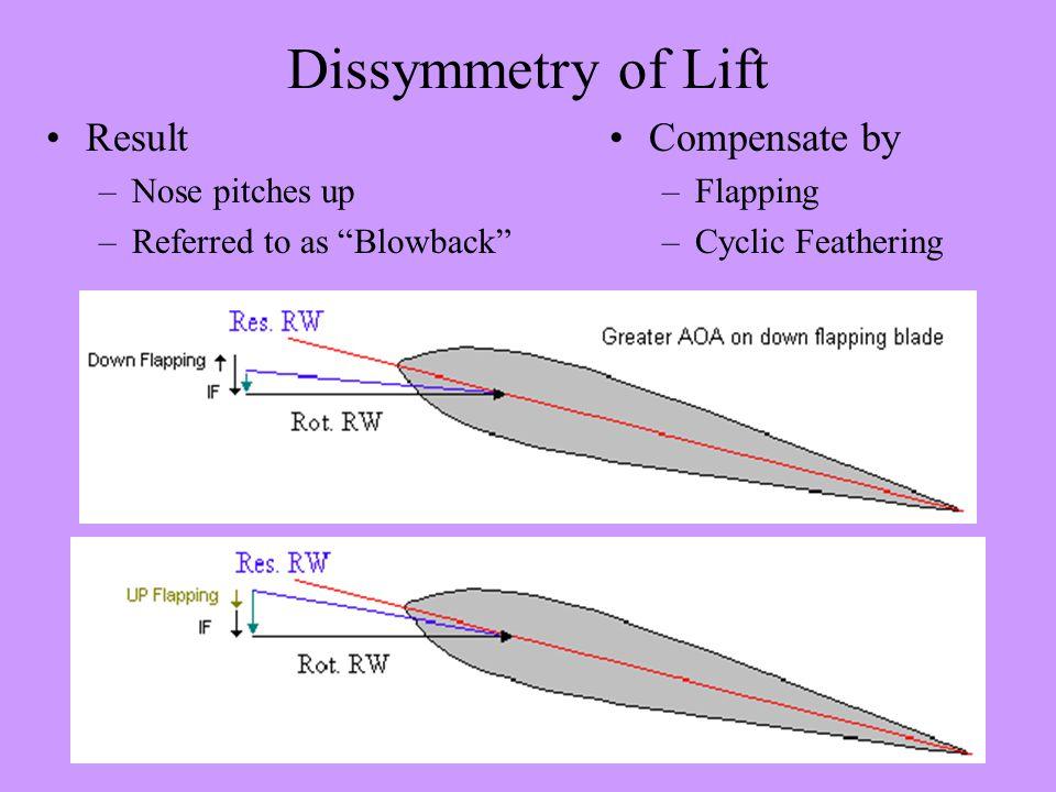 Dissymmetry of Lift L = 1/2  V 2 S C L