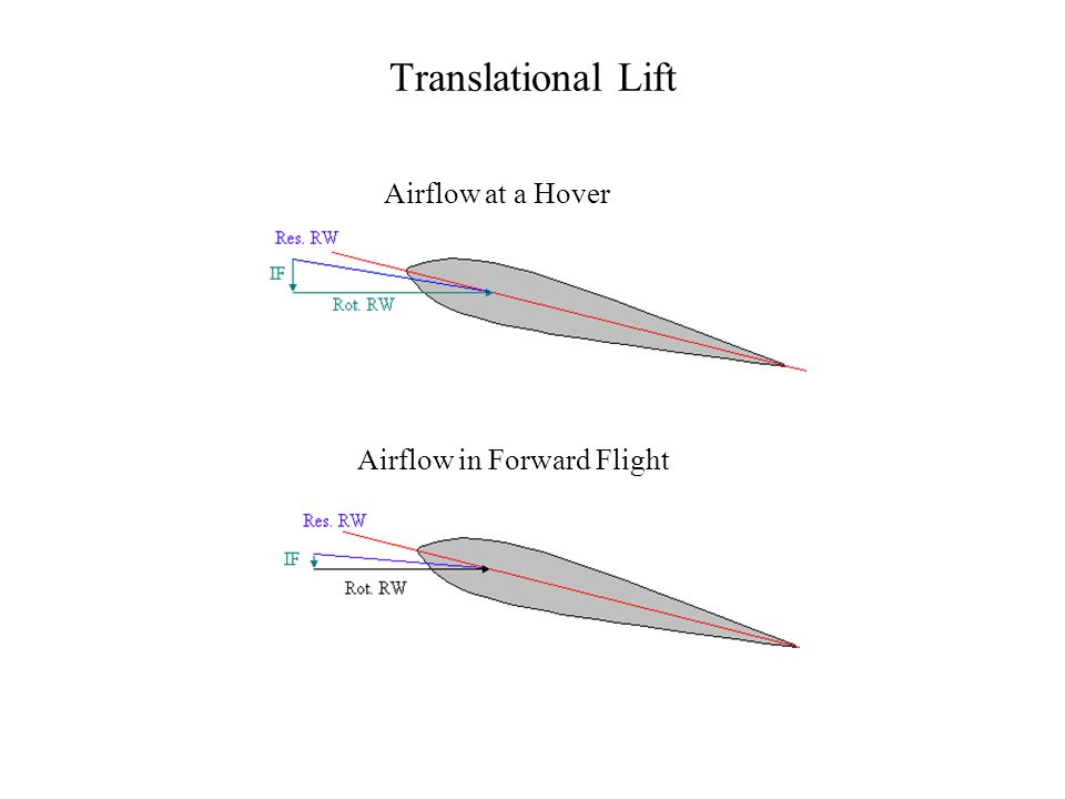 Translational Lift Additional lift because of horizontal movement with respect to the air –Airflow transitions from vertical at a hover to more horizontal in forward flight –Modifies induced flow changing the resultant RW and increasing the AOA