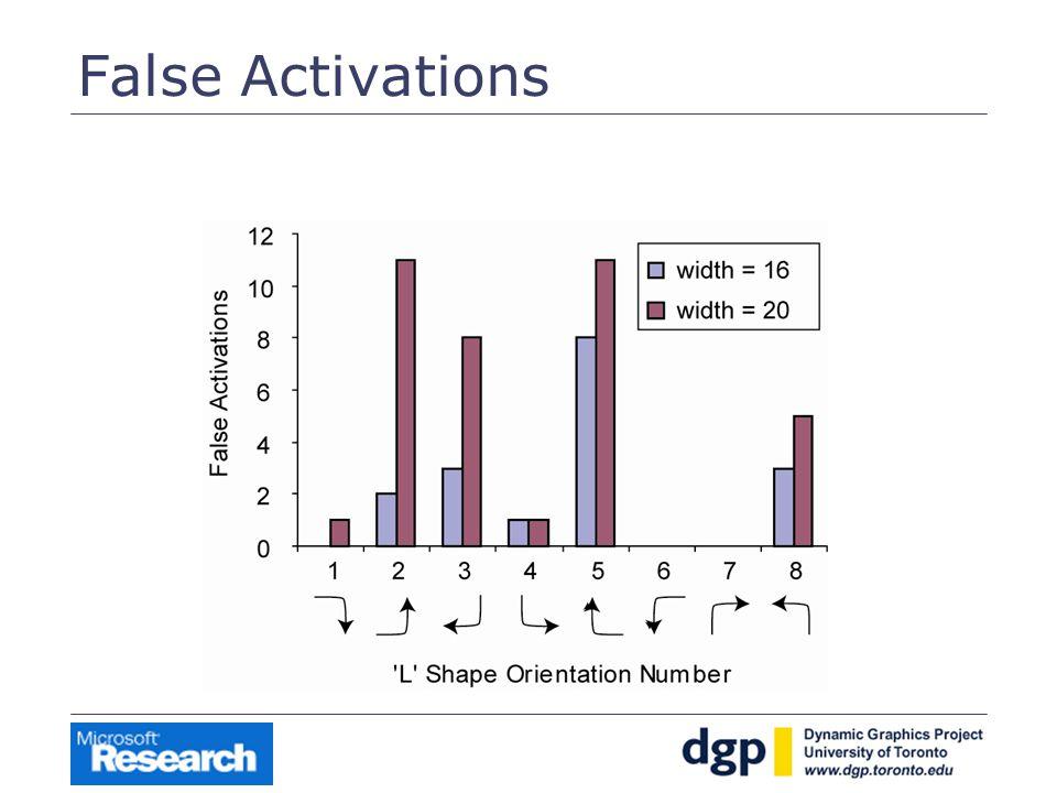 False Activations