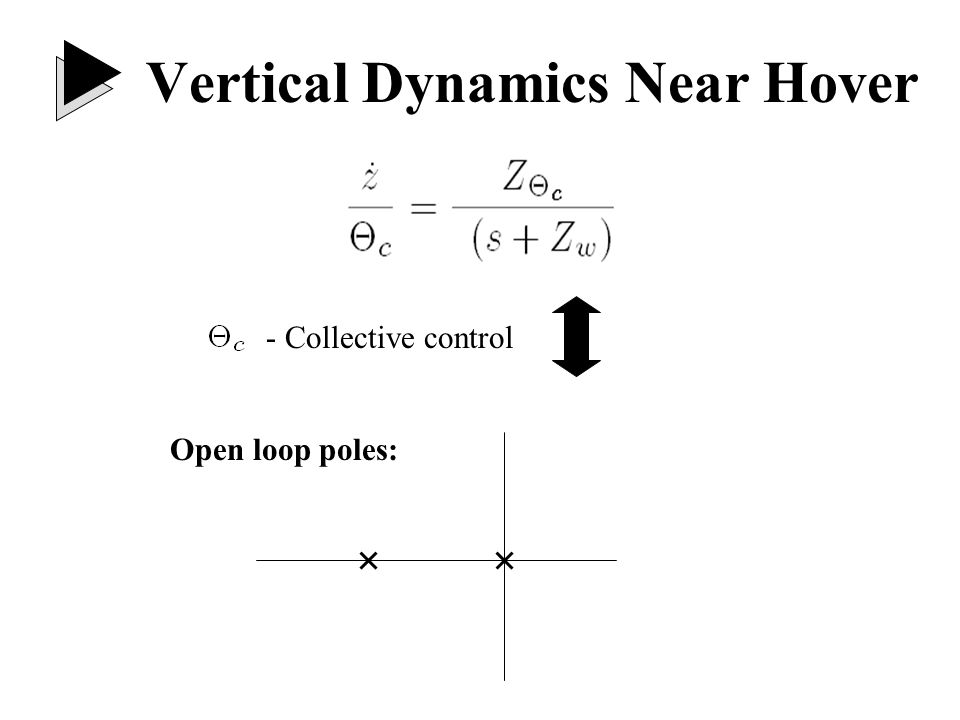 Longitudinal Dynamics Near Hover State Space Representation: B lc - Cyclic control Unstable: backflapping mode Open loop poles: …need AFCS to minimize pilot workload θ 010θ0 θ =0M q M u θ +M Blc B lc x-g0X u xx Blc.....