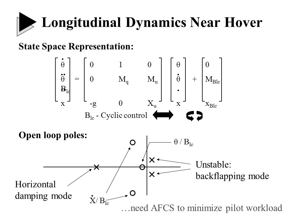 Open loop poles & zeros: Zero near origin Transfer function: Longitudinal Dynamics Near Hover Performance-Pitch Tradeoff: