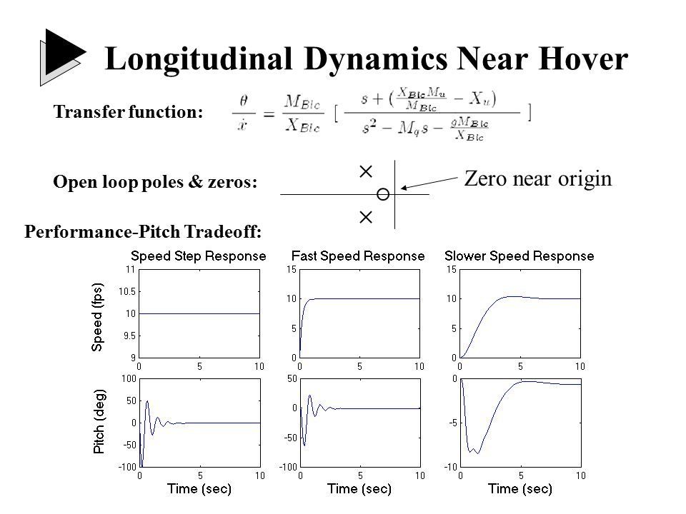 Unstable: backflapping mode Open loop poles & zeros: Horizontal damping mode Horizontal Speed Dynamics: Longitudinal Dynamics Near Hover