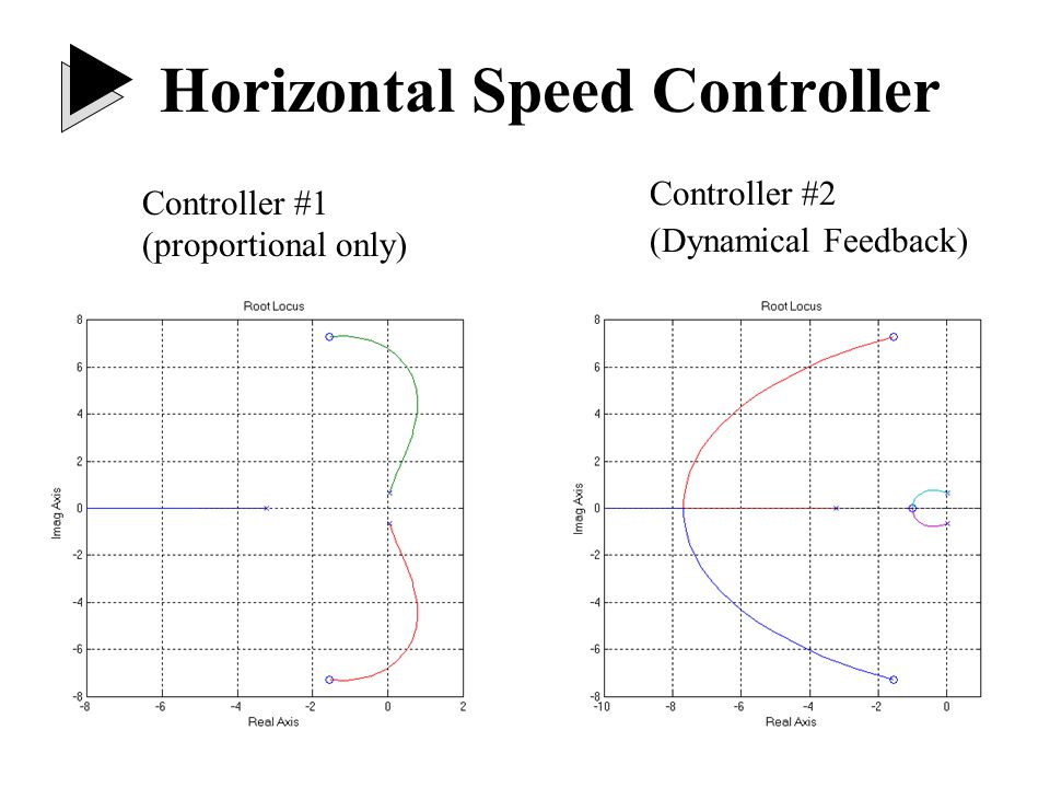 Horizontal Speed Controller Controller #1 (proportional only) Controller #2 (Dynamical Feedback)