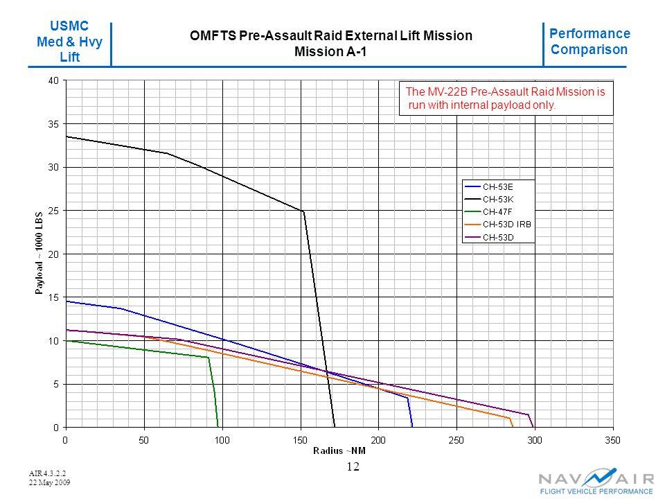 USMC Med & Hvy Lift Performance Comparison AIR 4.3.2.2 22 May 2009 12 OMFTS Pre-Assault Raid External Lift Mission Mission A-1 The MV-22B Pre-Assault