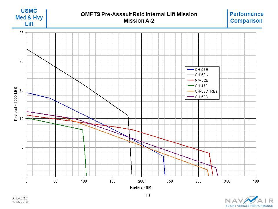 USMC Med & Hvy Lift Performance Comparison AIR 4.3.2.2 22 May 2009 13 OMFTS Pre-Assault Raid Internal Lift Mission Mission A-2
