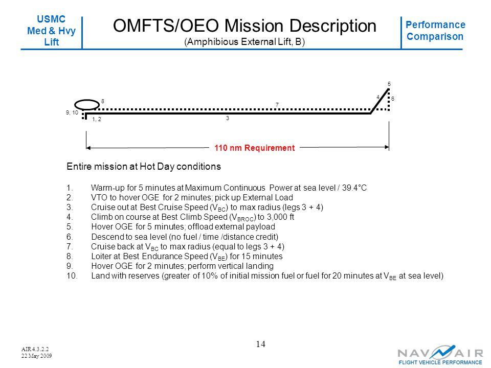 USMC Med & Hvy Lift Performance Comparison AIR 4.3.2.2 22 May 2009 14 OMFTS/OEO Mission Description (Amphibious External Lift, B) 4 5 6 9, 10 7 1.Warm