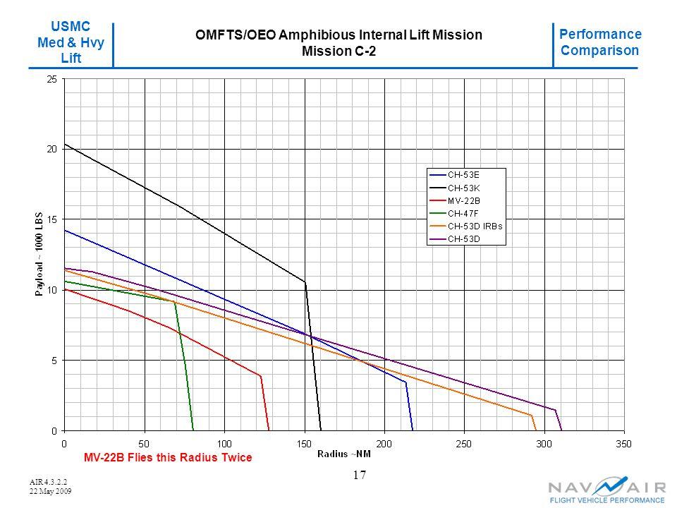 USMC Med & Hvy Lift Performance Comparison AIR 4.3.2.2 22 May 2009 17 OMFTS/OEO Amphibious Internal Lift Mission Mission C-2 MV-22B Flies this Radius