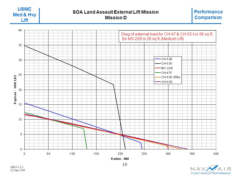 USMC Med & Hvy Lift Performance Comparison AIR 4.3.2.2 22 May 2009 19 SOA Land Assault External Lift Mission Mission D Drag of external load for CH-47