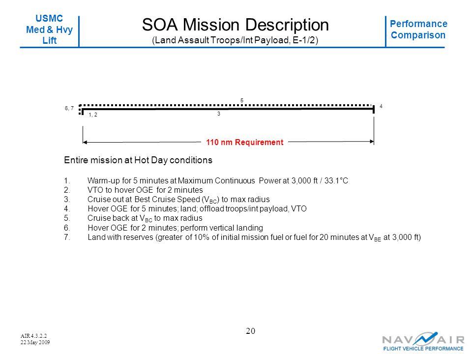 USMC Med & Hvy Lift Performance Comparison AIR 4.3.2.2 22 May 2009 20 SOA Mission Description (Land Assault Troops/Int Payload, E-1/2) 4 5 6, 7 1.Warm