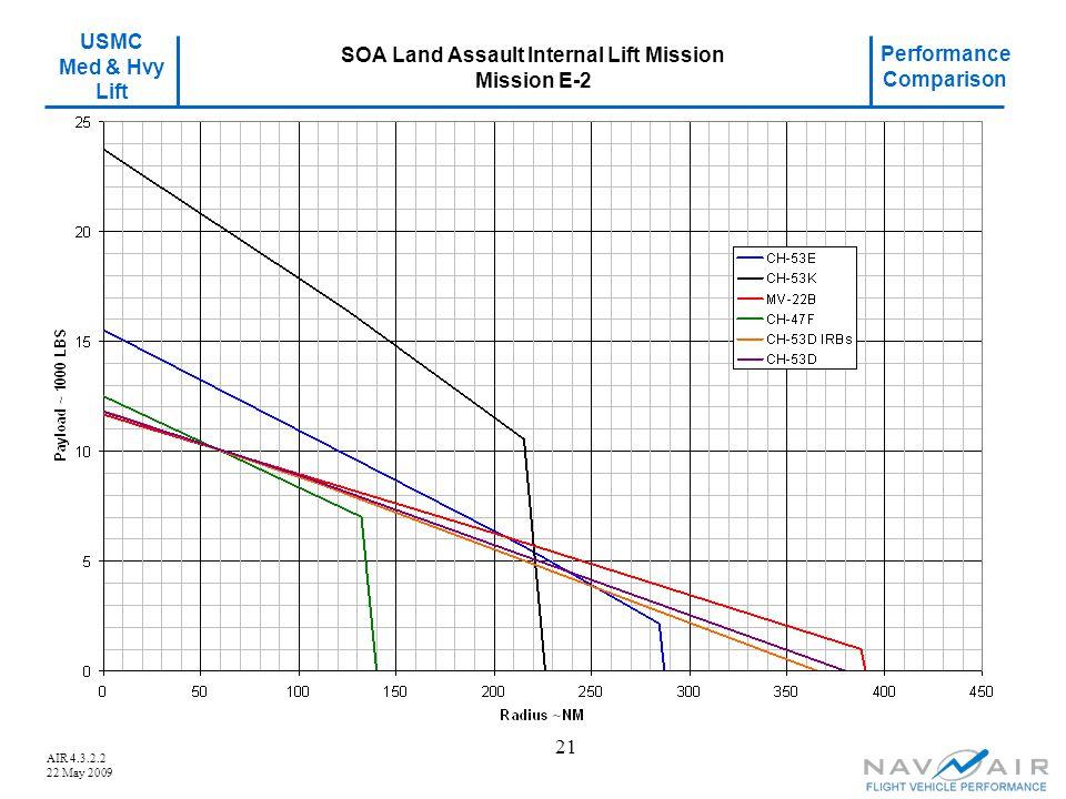 USMC Med & Hvy Lift Performance Comparison AIR 4.3.2.2 22 May 2009 21 SOA Land Assault Internal Lift Mission Mission E-2