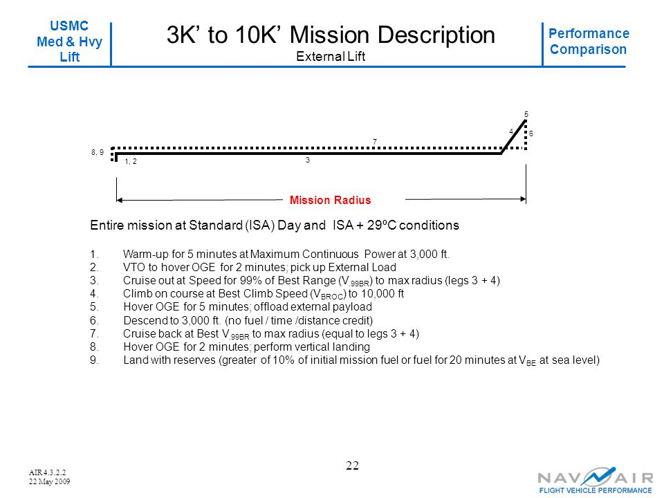 USMC Med & Hvy Lift Performance Comparison AIR 4.3.2.2 22 May 2009 22 3K' to 10K' Mission Description External Lift 4 6 8, 9 7 1.Warm-up for 5 minutes