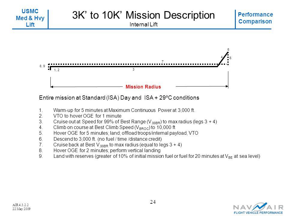 USMC Med & Hvy Lift Performance Comparison AIR 4.3.2.2 22 May 2009 24 3K' to 10K' Mission Description Internal Lift 4 6 8, 9 7 1.Warm-up for 5 minutes