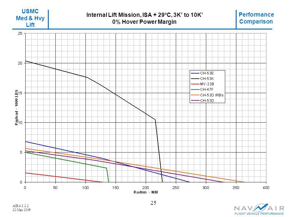 USMC Med & Hvy Lift Performance Comparison AIR 4.3.2.2 22 May 2009 25 Internal Lift Mission, ISA + 29ºC, 3K' to 10K' 0% Hover Power Margin