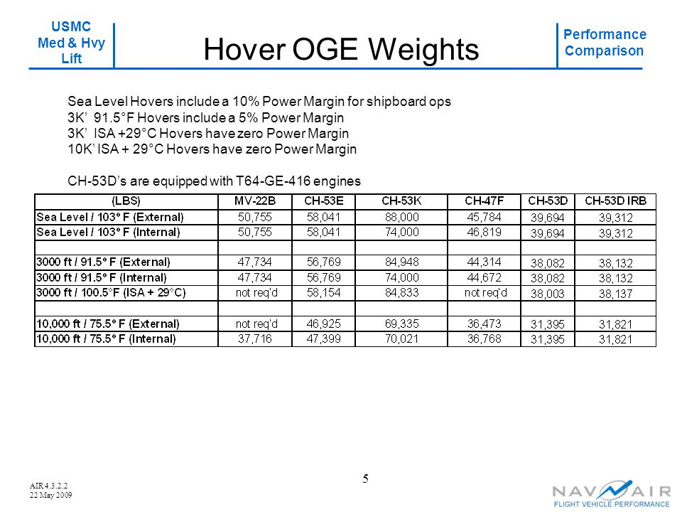 USMC Med & Hvy Lift Performance Comparison AIR 4.3.2.2 22 May 2009 5 Hover OGE Weights Sea Level Hovers include a 10% Power Margin for shipboard ops 3