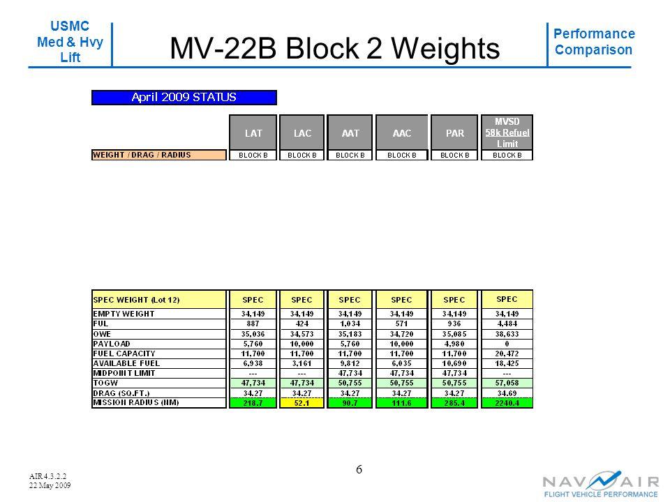 USMC Med & Hvy Lift Performance Comparison AIR 4.3.2.2 22 May 2009 6 MV-22B Block 2 Weights