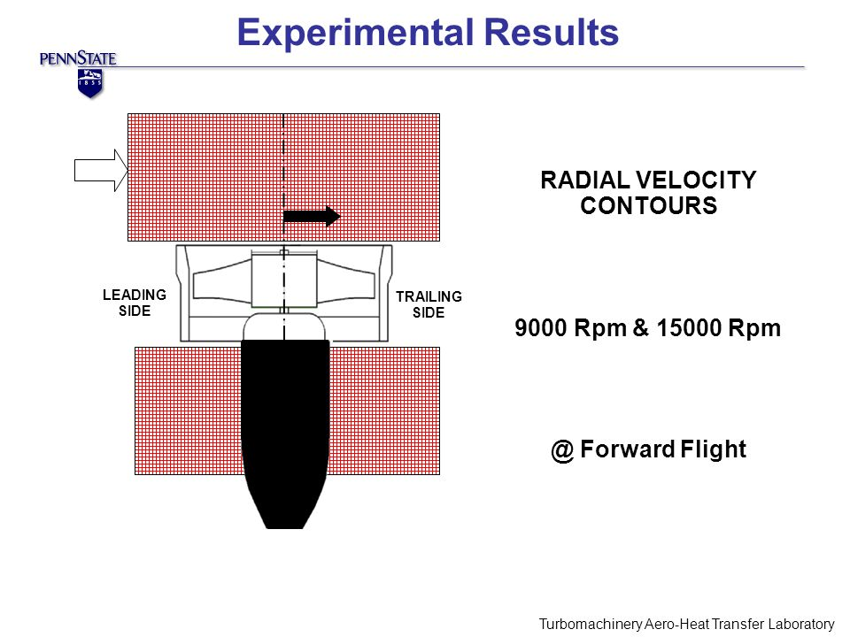 Experimental Results Turbomachinery Aero-Heat Transfer Laboratory Fan Blades RADIAL VELOCITY CONTOURS 9000 Rpm & 15000 Rpm @ Forward Flight LEADING SIDE TRAILING SIDE