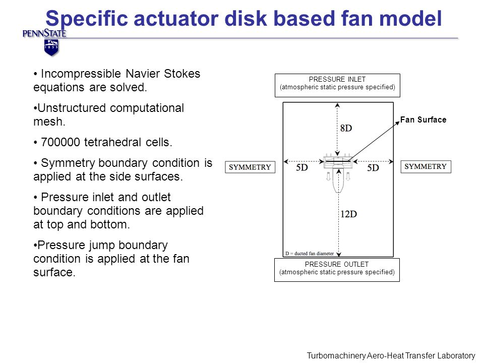 Specific actuator disk based fan model Turbomachinery Aero-Heat Transfer Laboratory PIV Camera Fan Blades Incompressible Navier Stokes equations are solved.