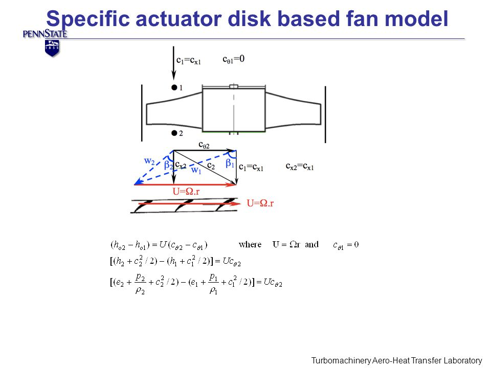 Turbomachinery Aero-Heat Transfer Laboratory PIV Camera Specific actuator disk based fan model