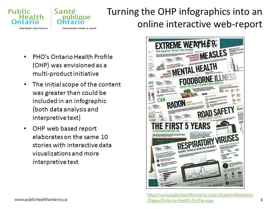 www.oahpp.ca Questions? 14