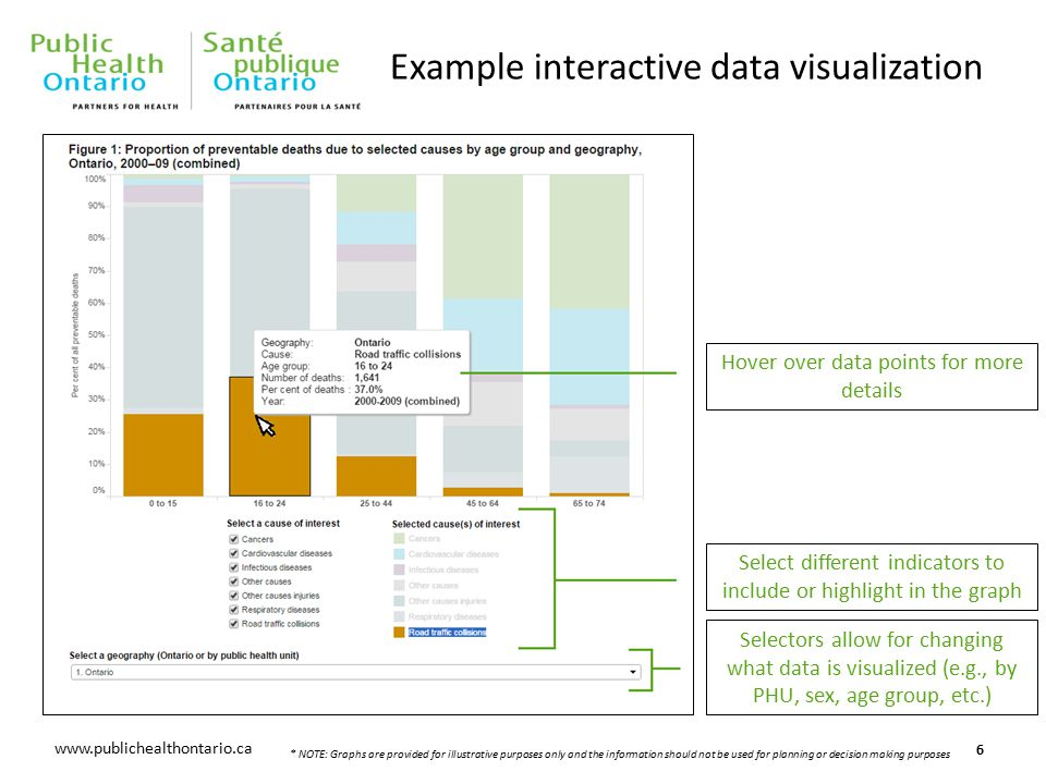 www.oahpp.ca www.publichealthontario.ca Example interactive data visualization 6 Hover over data points for more details Select different indicators to include or highlight in the graph Selectors allow for changing what data is visualized (e.g., by PHU, sex, age group, etc.) * NOTE: Graphs are provided for illustrative purposes only and the information should not be used for planning or decision making purposes