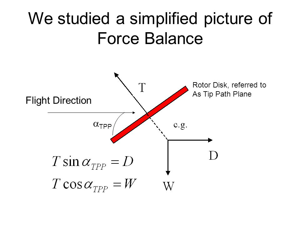 We studied a simplified picture of Force Balance Flight Direction  TPP Rotor Disk, referred to As Tip Path Plane