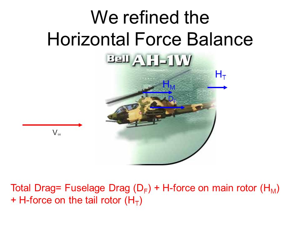 We refined the Horizontal Force Balance V∞V∞ DFDF HMHM HTHT Total Drag= Fuselage Drag (D F ) + H-force on main rotor (H M ) + H-force on the tail rotor (H T )