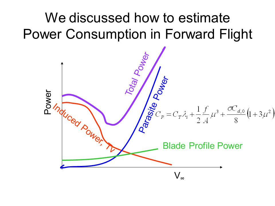 We discussed how to estimate Power Consumption in Forward Flight Induced Power, Tv Parasite Power Blade Profile Power V∞V∞ Power Total Power