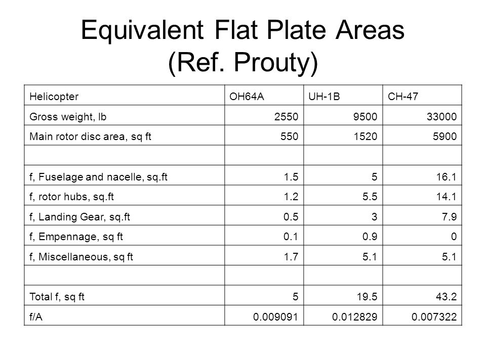 Equivalent Flat Plate Areas (Ref.