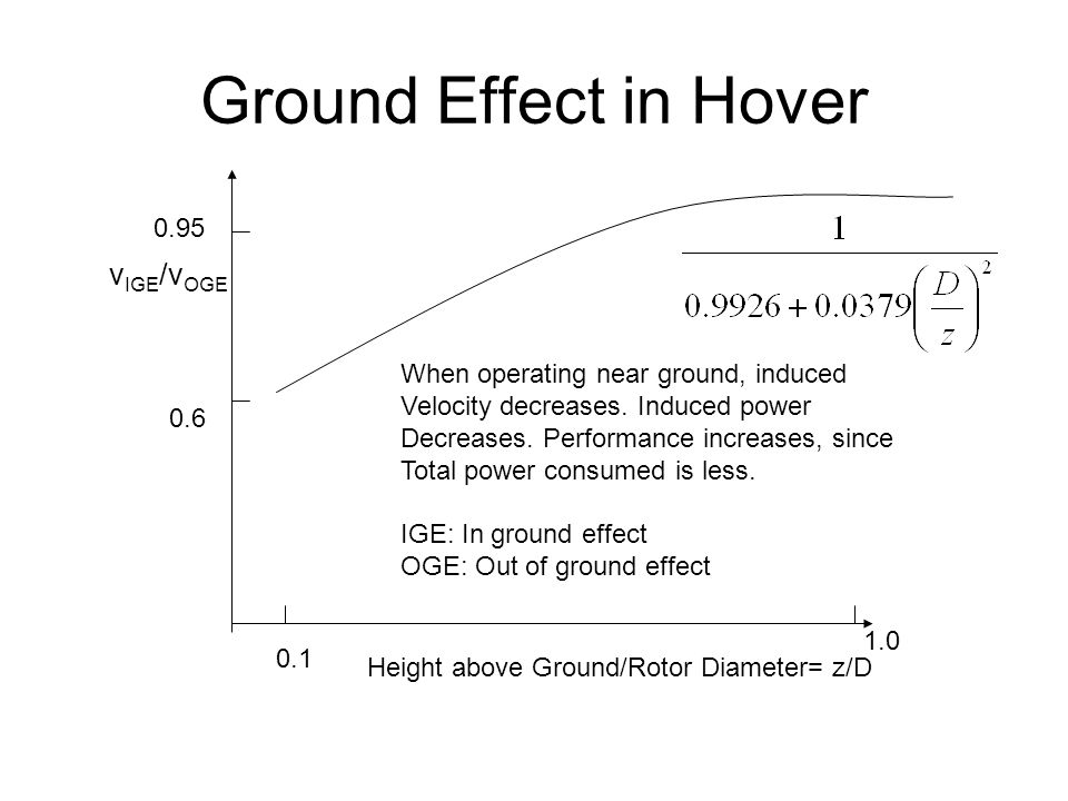 Ground Effect in Hover Height above Ground/Rotor Diameter= z/D v IGE /v OGE 0.1 1.0 0.6 0.95 When operating near ground, induced Velocity decreases.