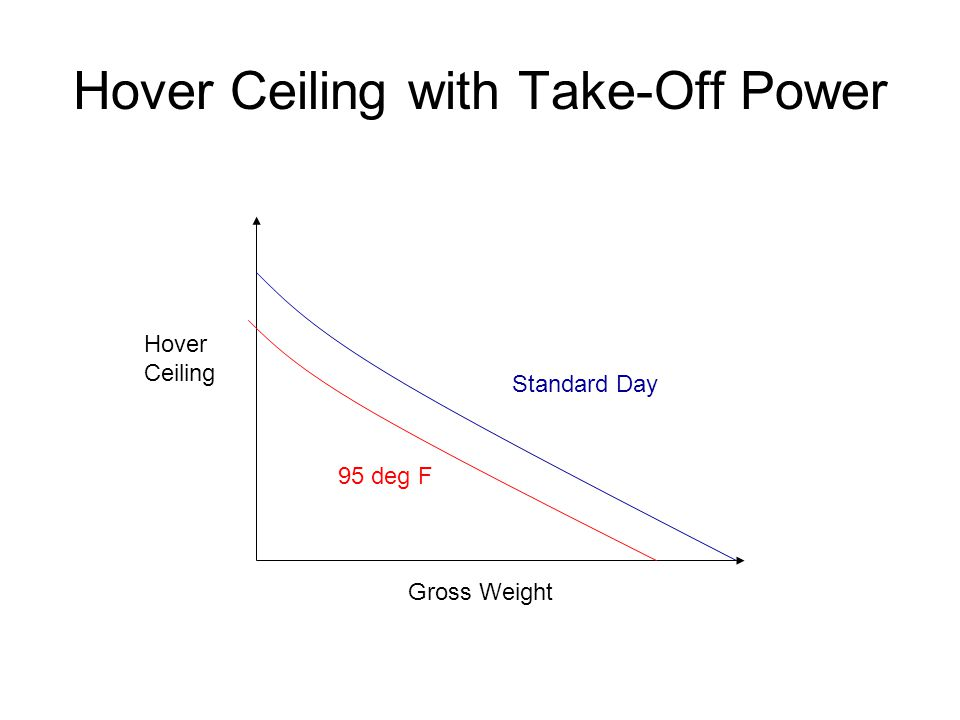 Hover Ceiling with Take-Off Power Gross Weight Hover Ceiling Standard Day 95 deg F