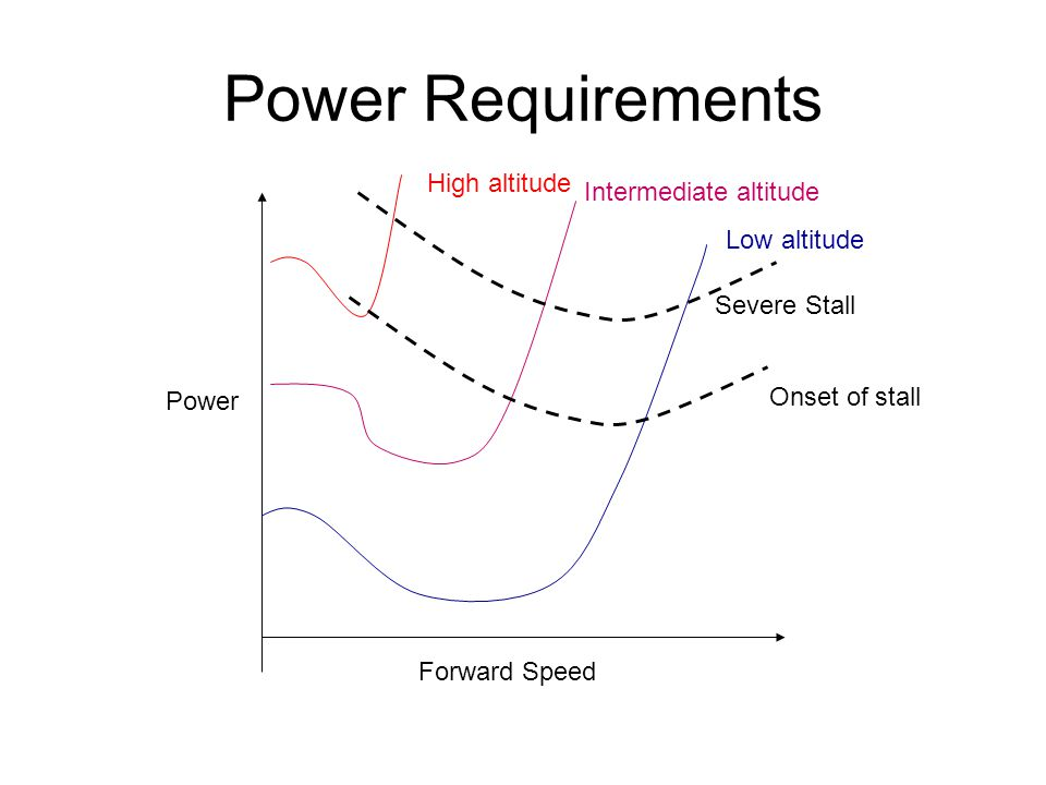 Power Requirements Forward Speed Power Low altitude High altitude Intermediate altitude Onset of stall Severe Stall