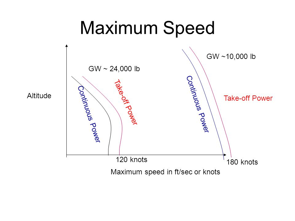 Maximum Speed Maximum speed in ft/sec or knots Altitude GW ~10,000 lb Take-off Power Continuous Power Take-off Power GW ~ 24,000 lb 180 knots 120 knots
