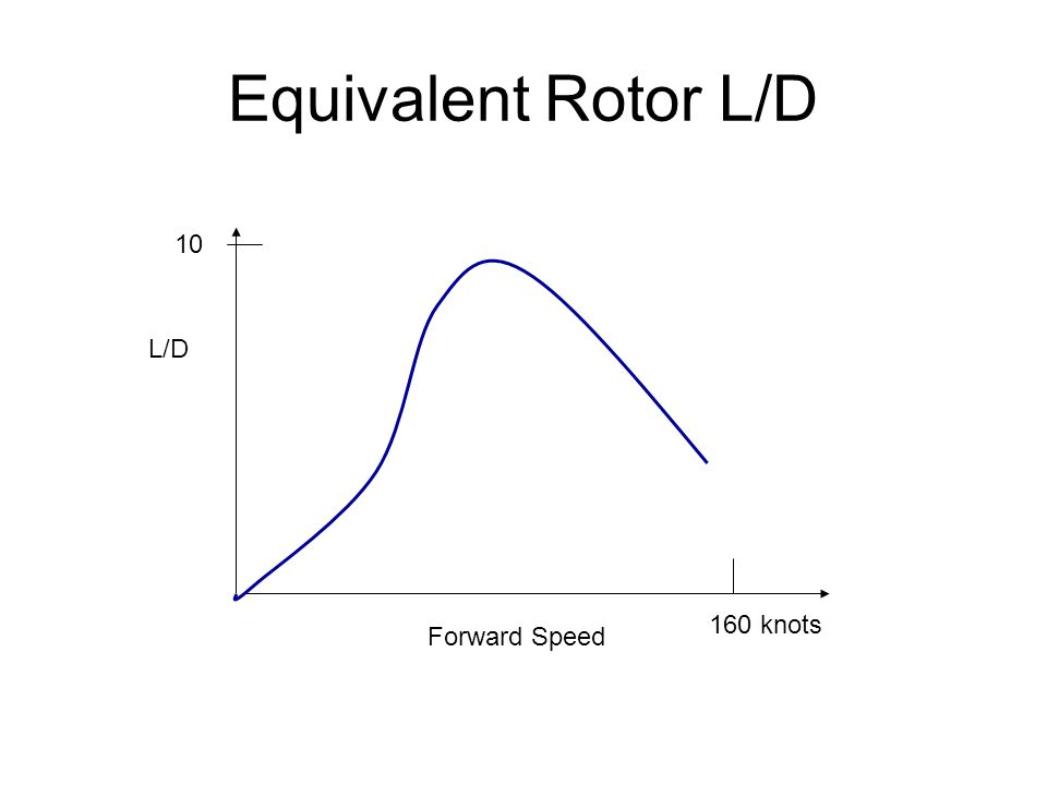 Equivalent Rotor L/D Forward Speed L/D 10 160 knots