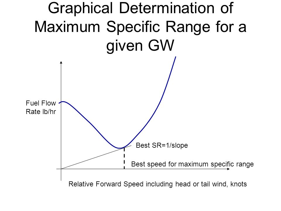Graphical Determination of Maximum Specific Range for a given GW Relative Forward Speed including head or tail wind, knots Fuel Flow Rate lb/hr Best speed for maximum specific range Best SR=1/slope
