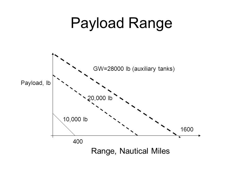 Payload Range Range, Nautical Miles Payload, lb GW=28000 lb (auxiliary tanks) 20,000 lb 1600 10,000 lb 400
