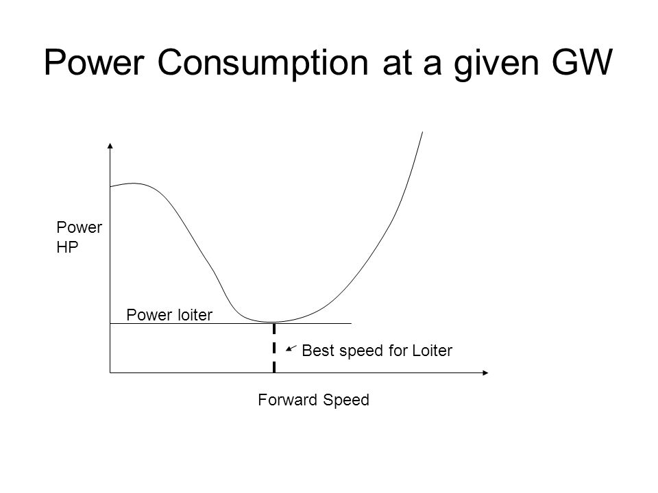 Power Consumption at a given GW Forward Speed Power HP Best speed for Loiter Power loiter