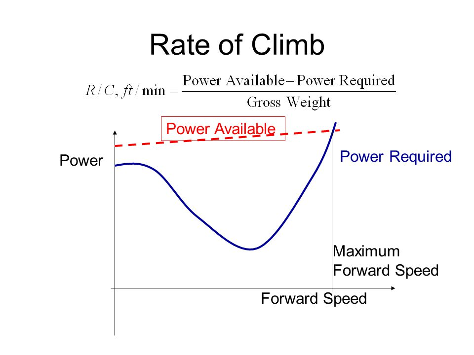 Rate of Climb Power Required Power Forward Speed Power Available Maximum Forward Speed